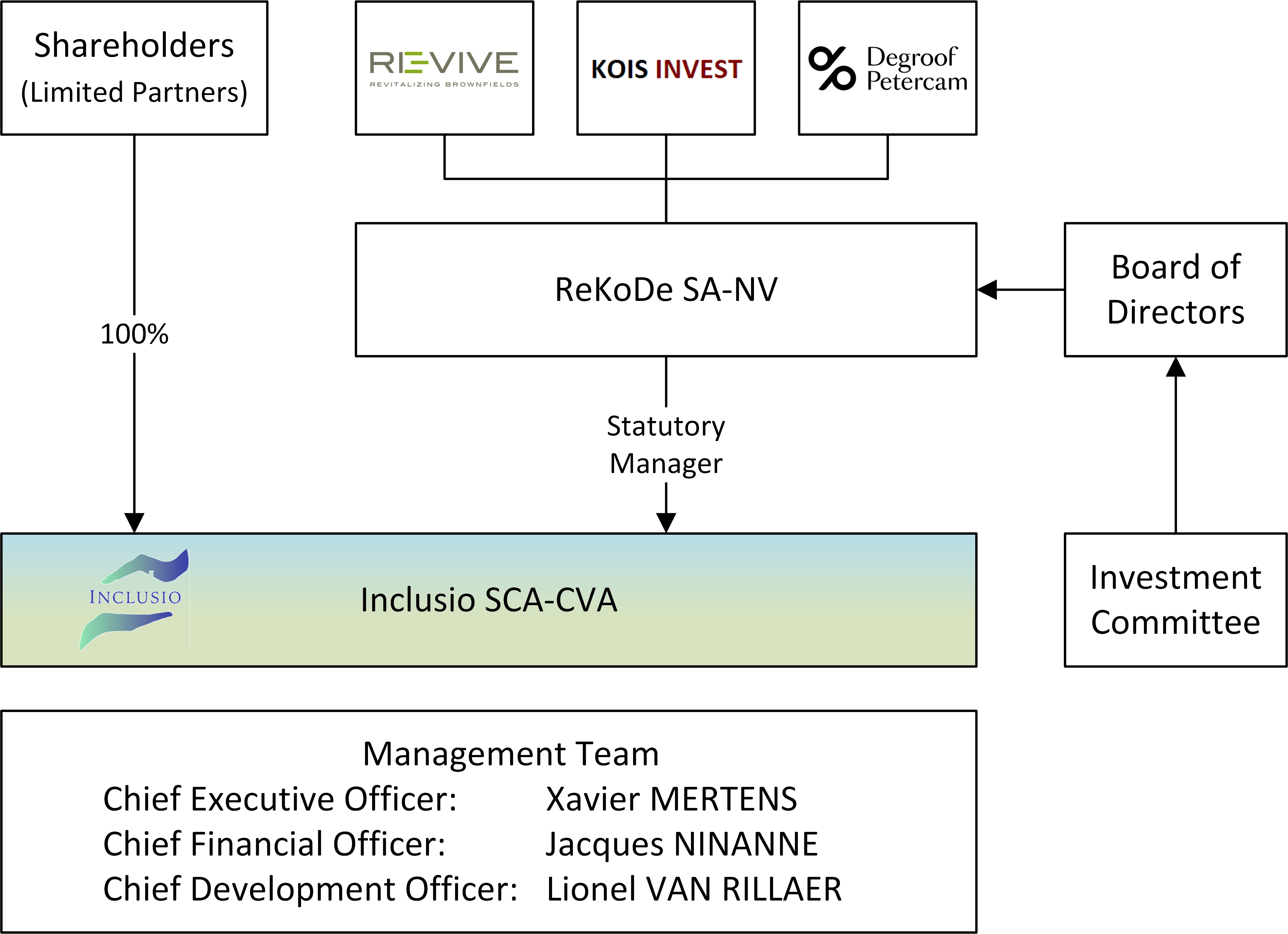 Inclusio - Organisation chart - v1.2_a